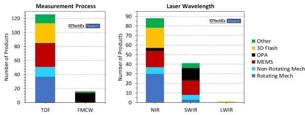 """An analysis of 106 3D lidar technology suppliers developing 156 unique products indicates that the market is highly fragmented. The key denotes beam steering technology. Source: """"Lidar 2020-2030"""" IDTechEx report (www.IDTechEx.com/lidar)"""
