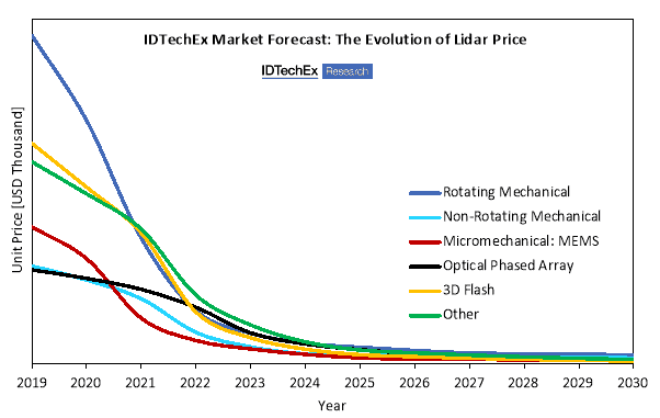 """IDTechEx used a mathematical model based on primary market data to demonstrate that the price of 3D lidar will decrease rapidly during the next decade. The price forecast is segmented by beam steering technology. Source: """"Lidar 2020-2030"""" IDTechEx report (www.IDTechEx.com/lidar)"""