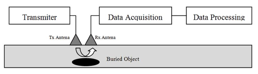 GPR (Ground Penetrating Radar) system. Figure: Szymczyk & Szymczyk, 2019.