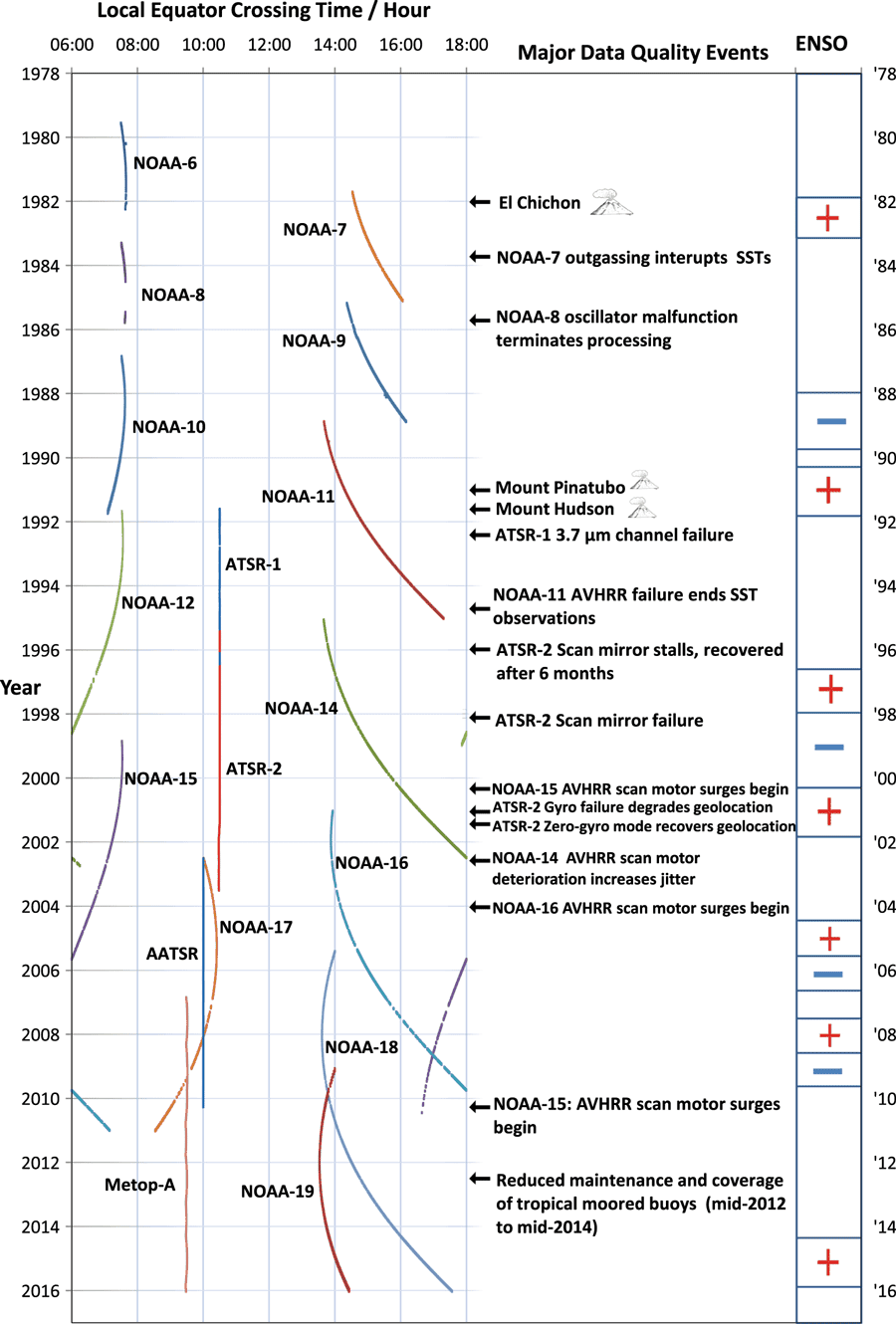 Timeline of contributing missions, geophysical and on-orbit events affecting data quality, and El Nino Southern Oscillation (ENSO) phase. Figure: Merchant et al., 2019