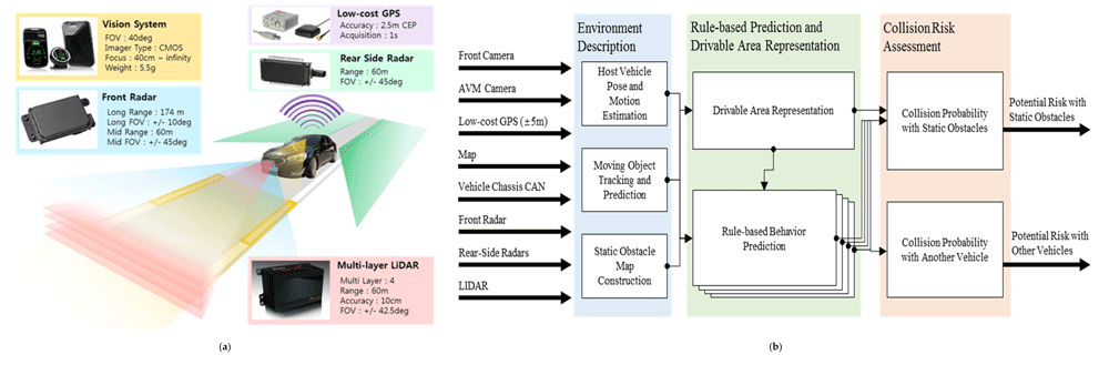 The experimental vehicle with sensor setup and architecture of a human-centered risk assessment. (a) Sensor configuration of test vehicle; (b) Architecture of human-centered threat assessment. Source: Shin, Kim, Park, & Yi, 2019.