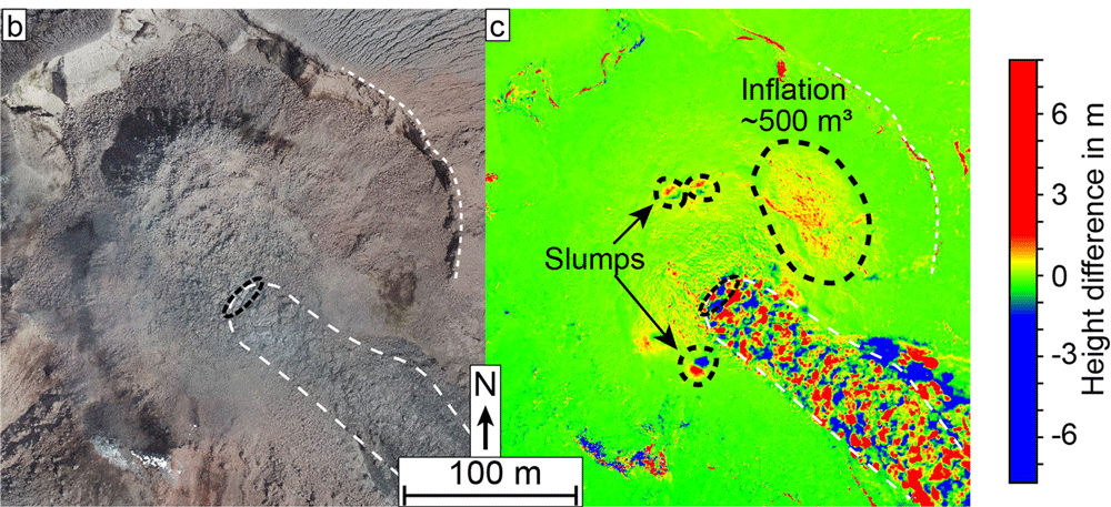 An optical SfM-model of the dome surface (b) and a height difference map from two DEMs spanning a 3-day period (c) for Santiaguito lava dome. Figure: Zorn et al., 2020.