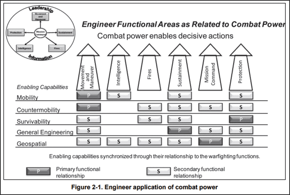 Figure 2. The image is taken from FM 3-34 Engineer Operations. This image represents how Army Engineer Capabilities support the five war-fighting functions that drive all combat operations.