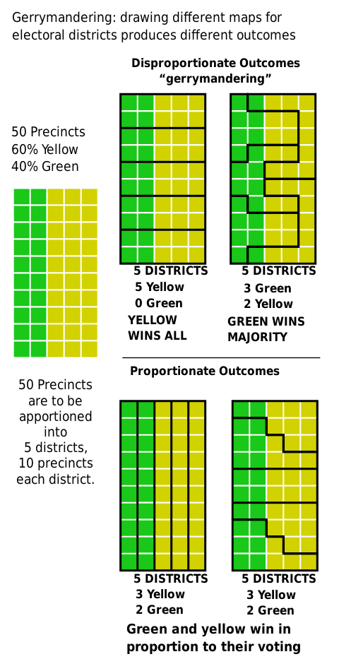 Visualizing how a district can be gerrymandered to produce disproportionate outcomes. Figure: M. Boli, CC BY 4.0, MediaWiki Commons