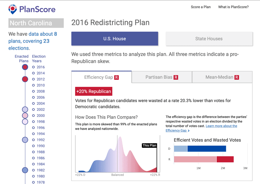 A screenshot from PlanScore's assessment of North Carolina's 2016 Redistricting Plan.  Captured September 30, 2020.