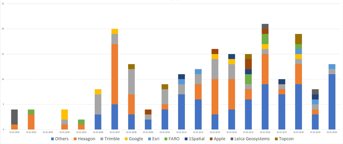 Breakdown of acquisitions by geospatial company by year.  Chart: GISGeo.org