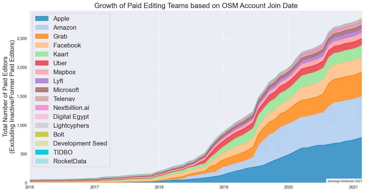 """Graph showing number of paid OpenStreetMap editors over time.  Graph: Jennings Anderson, used with permission from """"A 2021 Update on Paid Editing in OpenStreetMap"""", March 30, 2021."""